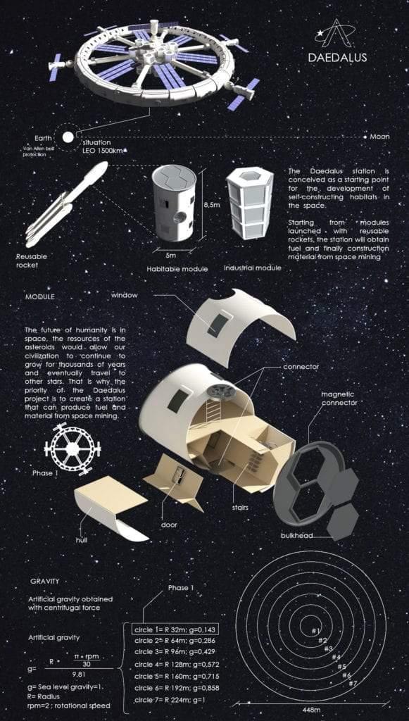 Hábitat espacial autoconstruible para el asentamiento humano en el espacio