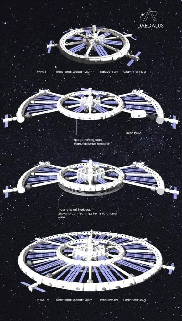 Evolución de Daedalus Station