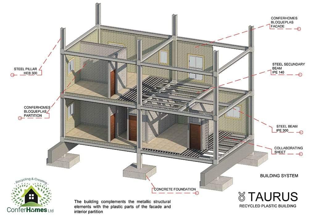 Esquema estructural sistema taurus