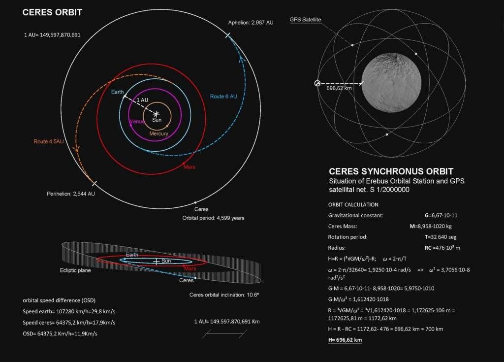 Cálculo órbita sincronica de ceres