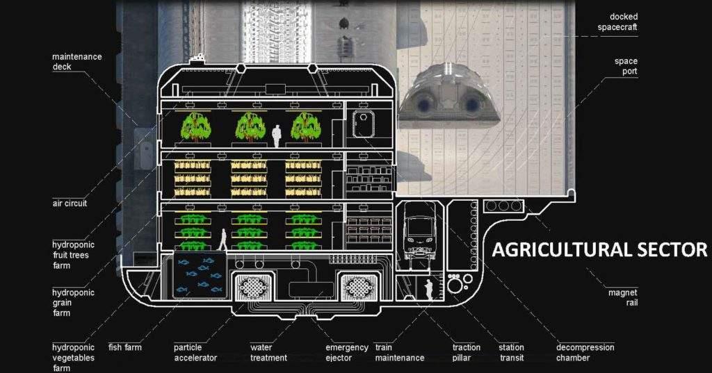 Sector agricola Erebus