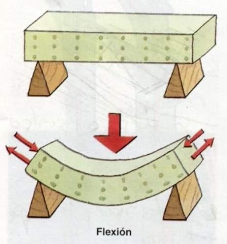 esfuerzo flexion